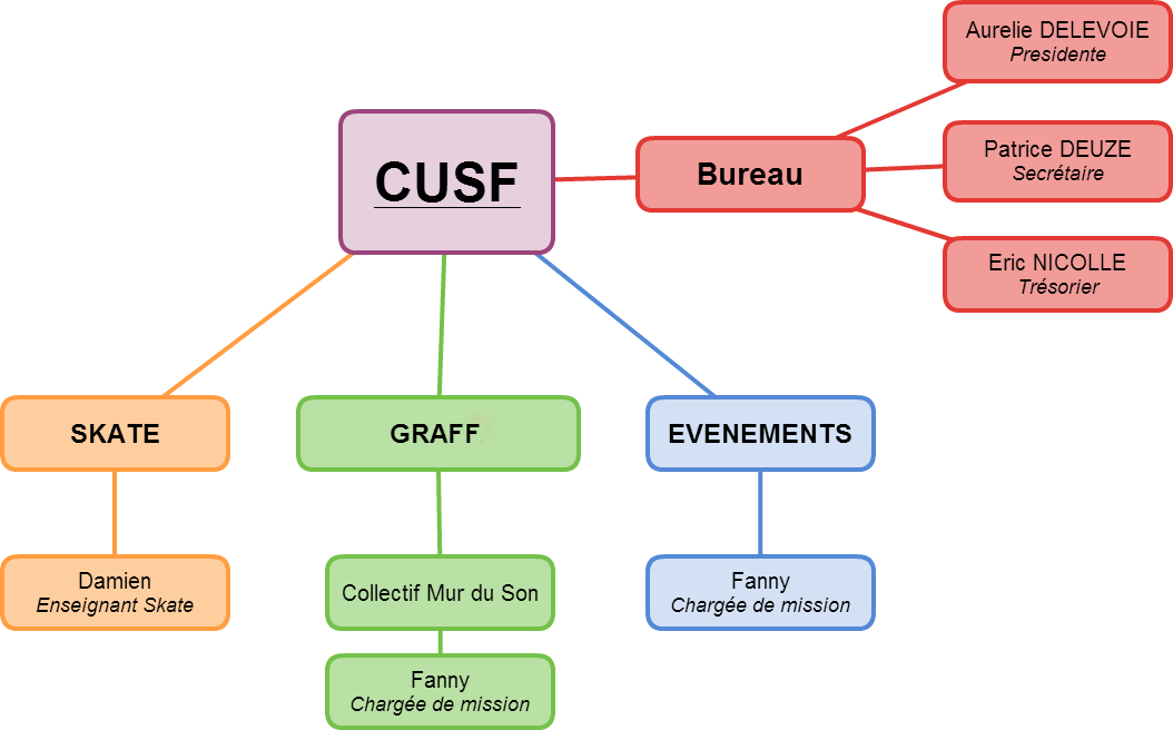 cusf-organisation-Mindmap-skate-graph-evenements